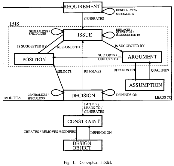 Requirements Engineering Design Model