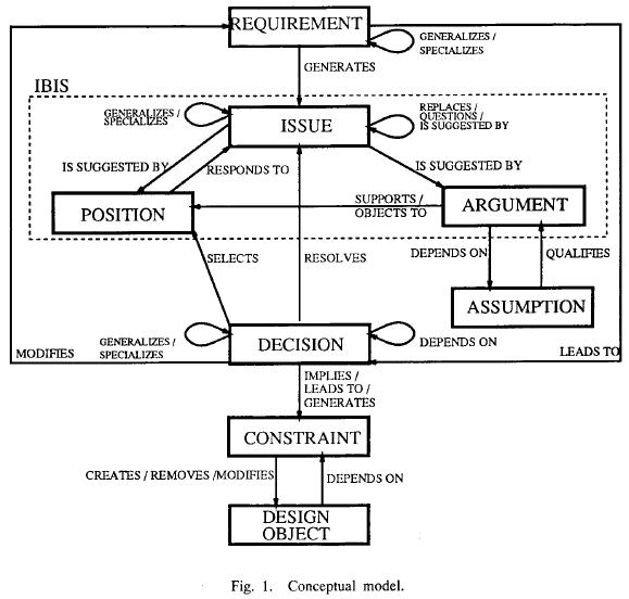Requirements Engineering Design Model